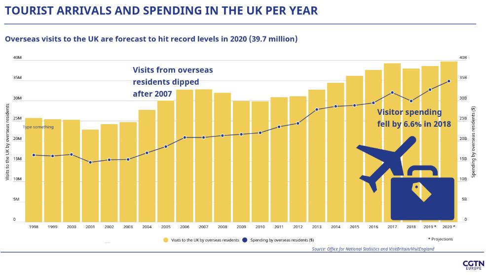 UK Tourist Spending 2020